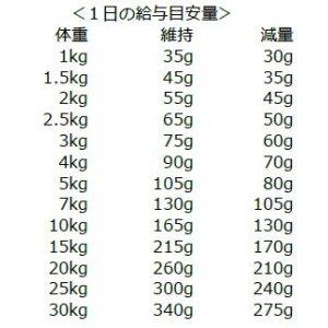 画像3: ナチュラルハーベスト レジーム 2.27kg